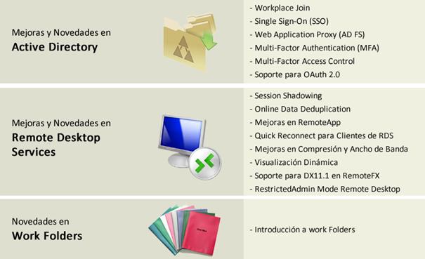 Ilustración 9 – Novedades de Windows Server 2012 R2 en materia de Acceso y Protección de Información.