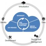 Ilustración 1 – Gráfico que grafica la visión de una plataforma consistente donde se integra la infraestructura On-Promises, al Service Provider y a Microsoft con Windows Azure.