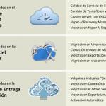 Ilustración 2 – Novedades de Windows Server 2012 R2 en materia de Virtualización.