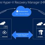 Ilustración 3 – Ilustración de arquitectura de Disaster Recovery con Windows Azure Hyper-V Recovery Manager (HRM).