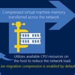 Ilustración 5 – Migración en vivo con compresión (Live Migration with Compression). Extraido de http://www.aidanfinn.com/?p=14907