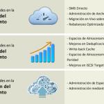 Ilustración 2 – Novedades de Windows Server 2012 R2 en materia de Almacenamiento.