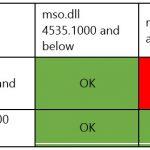 Detalle de incompatibilidad de versiones entre outlook.exe y mso.dll