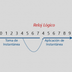 Ilustración 2 – Reloj lógico de Active Directory Domain Services (Update Sequence Number - USN).