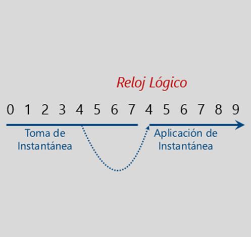 Ilustración 2 – Reloj lógico de Active Directory Domain Services (Update Sequence Number - USN).