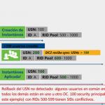 Ilustración 3 – Ejemplo representado en línea de tiempo sober problemáticas de aplicar instantáneas pre-Windows 2012 para Controladores de Dominio.