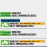 Ilustración 4 – Soporte a Instantáneas a partir de Windows Server 2012.