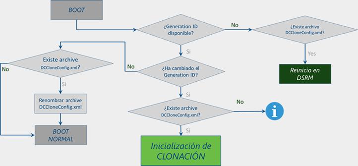 Ilustración 5 – Proceso de clonación de controlador de dominio en Windows Server 2012.