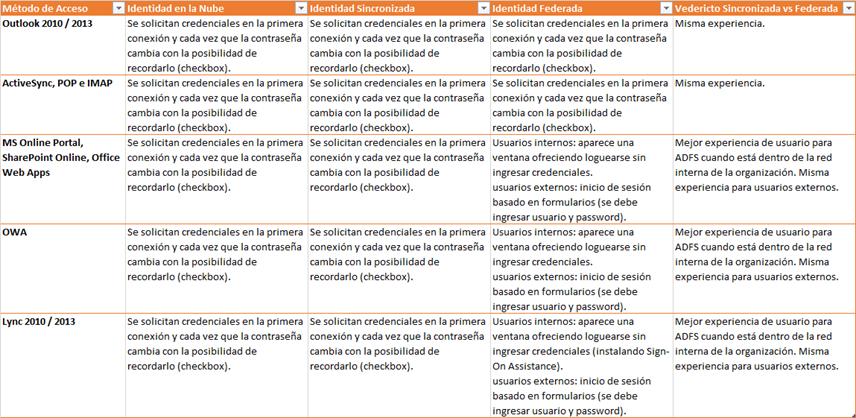 Ilustración 2 – Comparativa entre diferentes opciones de identidad y experiencia al usuario final.