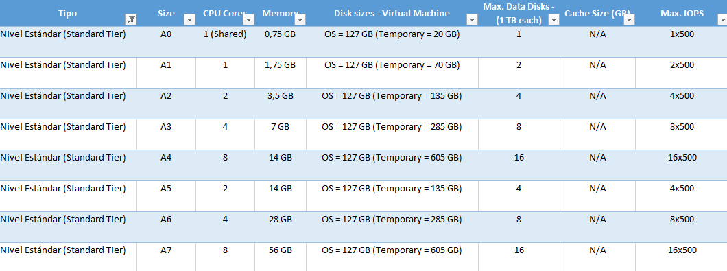 """Ilustración 4– Configuraciones disponibles para """"Nivel Estándar (Standard Tier)"""" de máquinas virtuales."""
