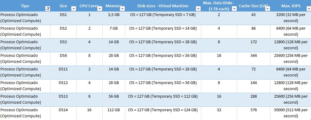 """Ilustración 6– Configuraciones disponibles para """"Nivel Estándar (Standard Tier) - Serie DS"""" de máquinas virtuales."""