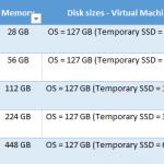 """Ilustración 7– Configuraciones disponibles para """"Nivel Estándar (Standard Tier) - Serie G"""" de máquinas virtuales."""