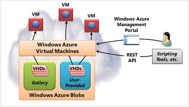 Ilustración 1 – Ilustración de cómo pueden ser creados los equipos virtuales en Azure y cómo pueden ser administrados.