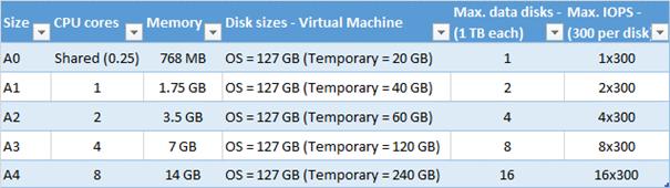 """Ilustración 3 – Configuraciones disponibles para """"Basic Tier"""" de máquinas virtuales."""