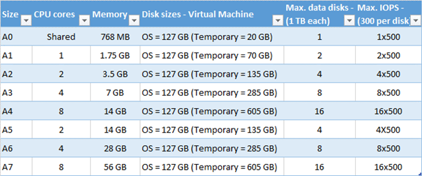 """Ilustración 4 - Configuraciones disponibles para """"Standard Tier"""" de máquinas virtuales."""