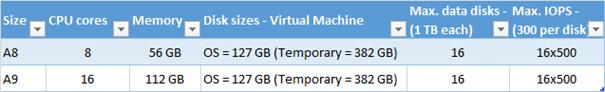 """Ilustración 5 - Configuraciones disponibles para """"Standard Tier Intensive"""" de máquinas virtuales."""