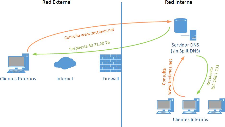 Ilustración 01 - Resolución DNS sin Split DNS