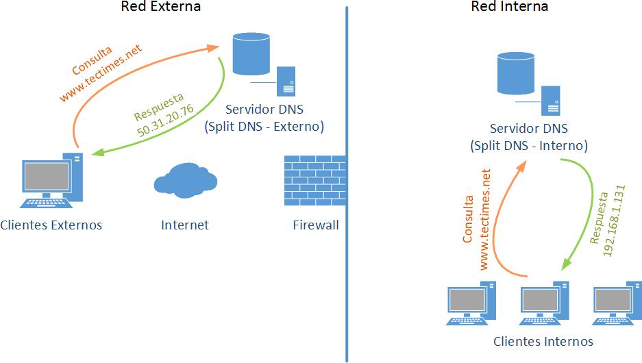 Ilustración 01 - Resolución DNS con Split DNS