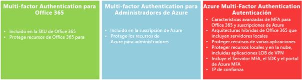 Ilustración 1 – Opciones para autenticación multi-factor, tanto en Office 365 como en Azure.