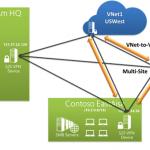Ilustración 3 - Gráfico que ilustra la configuración de una VPN Multi-Sitio (Multi-Site VPN) en Microsoft Azure.