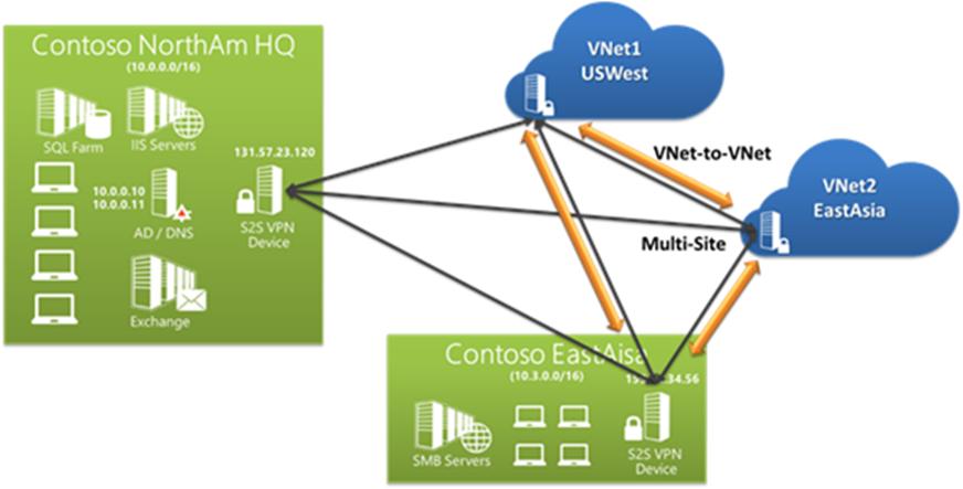 Ilustración 5 - Gráfico que ilustra la configuración de una VPN de Red Virtual a Red Virtual (VNet to VNet VPN) en una infraestructura de redes completa de ejemplo en Microsoft Azure.