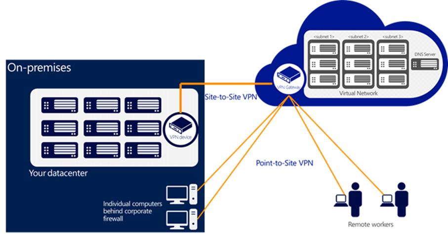 Ilustración 6 - Gráfico que ilustra la configuración de una VPN Punto a SitioVirtual (Point-to-Site VPN) en una infraestructura de redes completa de ejemplo en Microsoft Azure.