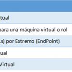 Ilustración 9 – Limitaciones en Redes Virtuales de Microsoft Azure conocidas a Febrero de 2015.