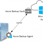 Ilustración 1 – Solución de Azure Backup + Agente para Windows Server.