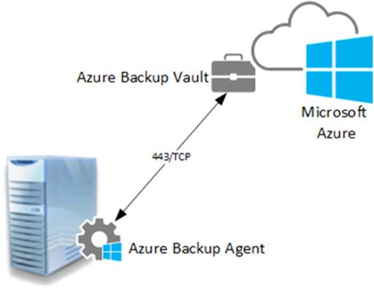 Ilustración 1 – Solución de Azure Backup + Agente para Windows Server.