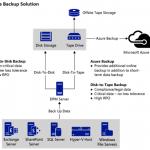 Ilustración 2 – Solución de Azure Backup + SCDPM para una infraestructura on-premise.