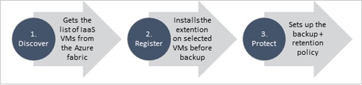 Ilustración 3 – Solución de Azure Backup para IaaS en Microsoft Azure. Flujo de acciones necesarias para proteger una máquina virtual de Azure.