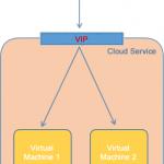 Ilustración 1 – Explicación Gráfica de qué es una VIP en Azure.