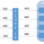 Ilustración 2 – Múltiples VIPs asociadas a un mismo Servicio en la Nube [Cloud Service] o Load Balancer [Balanceador] de Azure.