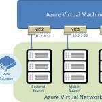Ilustración 4 – Múltiples DIPs asociadas a una Máquina Virtual [Virtual Machine] en Microsoft Azure.