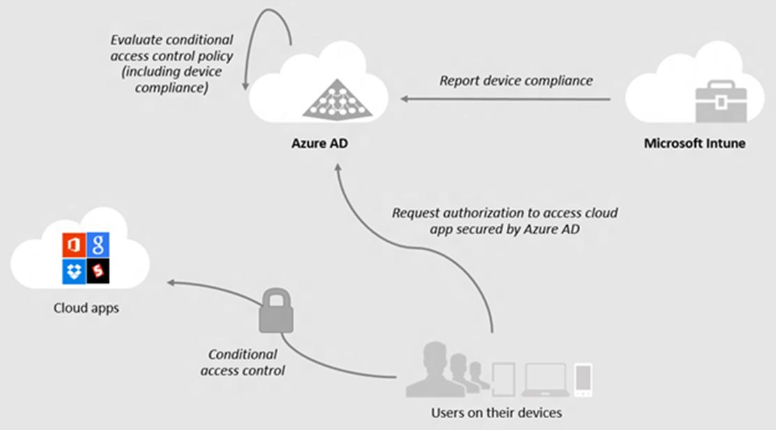 Ilustración 5 – Conditional Access Control con Azure Active Directory + Windows 10 (Azure AD Join).