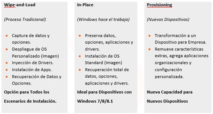 Ilustración 2 – Opciones de Instalación para Windows 10 versiones de escritorio.