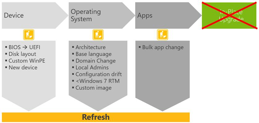 """Ilustración 4 – Tabla que ilustra los escenarios en los cuales """"Wipe and Load"""" es una opción para instalación de Windows 10."""