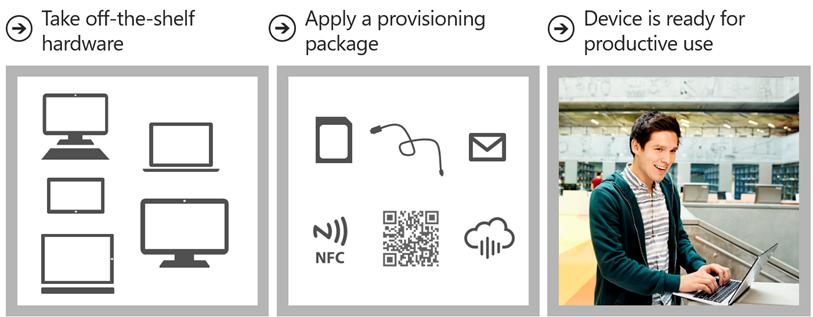 Ilustración 5 – Aprovisionamiento de Windows 10 en Equipos como opción de despliegue.
