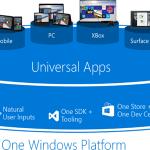 Ilustración 2 – Una única Plataforma Windows para las Aplicaciones Universales.