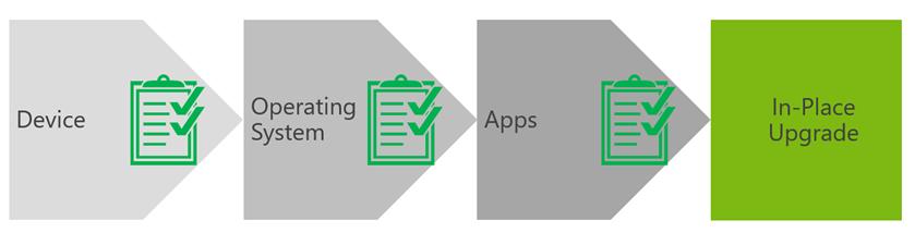 Ilustración 2 – Flujo de validaciones, verificaciones y accionables en una actualización In-Place. Este tipo de actualizaciones es el recomendado por Microsoft en casi todos los casos.