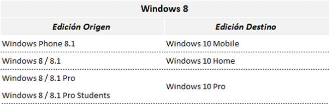 Ilustración 2 – Tabla que refleja el modelo de actualización a Windows 10 desde las distintas ediciones de Windows 8.