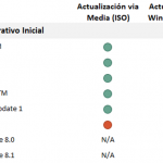 Ilustración 3 – Tabla con las opciones de actualización desde sistemas operativos legacy hacia Windows 10.