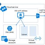 """Ilustración 1 – Componentes y relaciones entre ellos para el modelo de implementación conocido como """"Azure Service Management""""."""