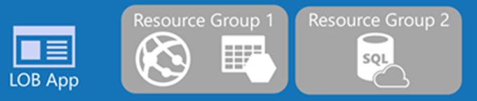 Ilustración 3 – Grupos de Recursos en ARM.