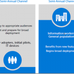 Windows as a Service | Channel Services de Windows 10