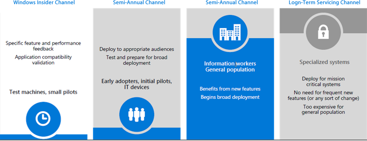 Windows as a Service | Channel Services de Windows 10