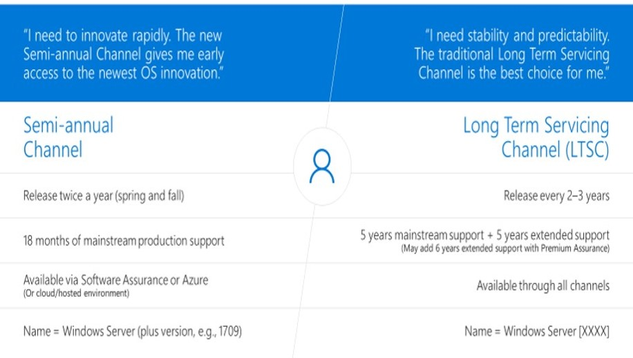Windows as a Service | Comparativa entre Semi-Annual Channel y Long Term Servicing Channel