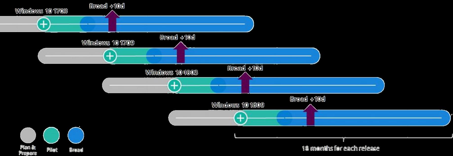 Windows as a Service | Windows es ahora un servicio