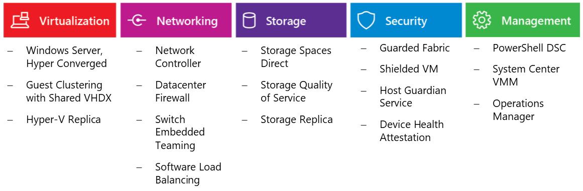 Windows Server Software-Defined Datacenter