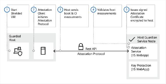 Device Health Attestation en Windows Server